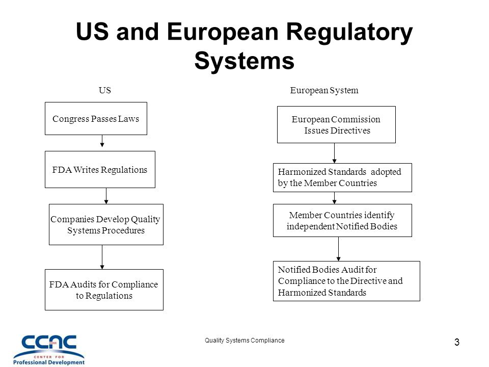 US and European Regulatory Systems