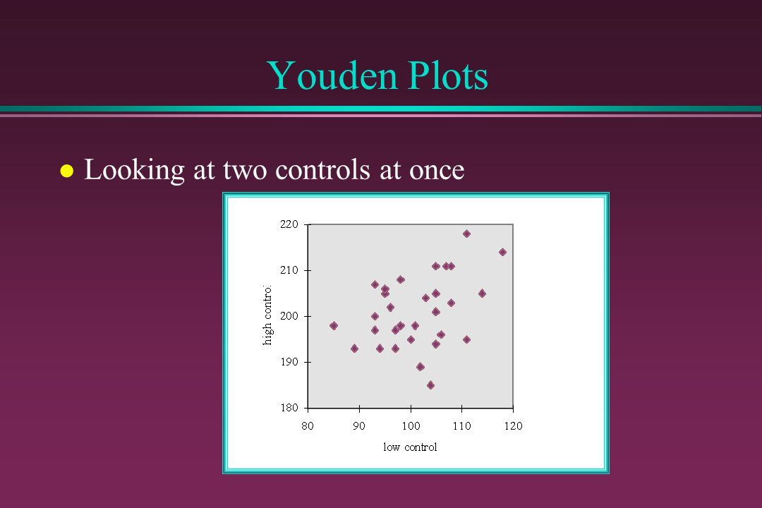 Youden Plots Looking at two controls at once