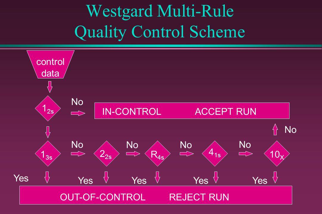 Westgard Multi-Rule Quality Control Scheme
