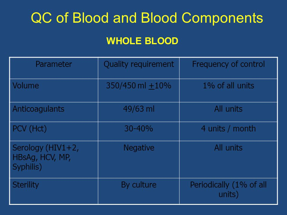 QC of Blood and Blood Components