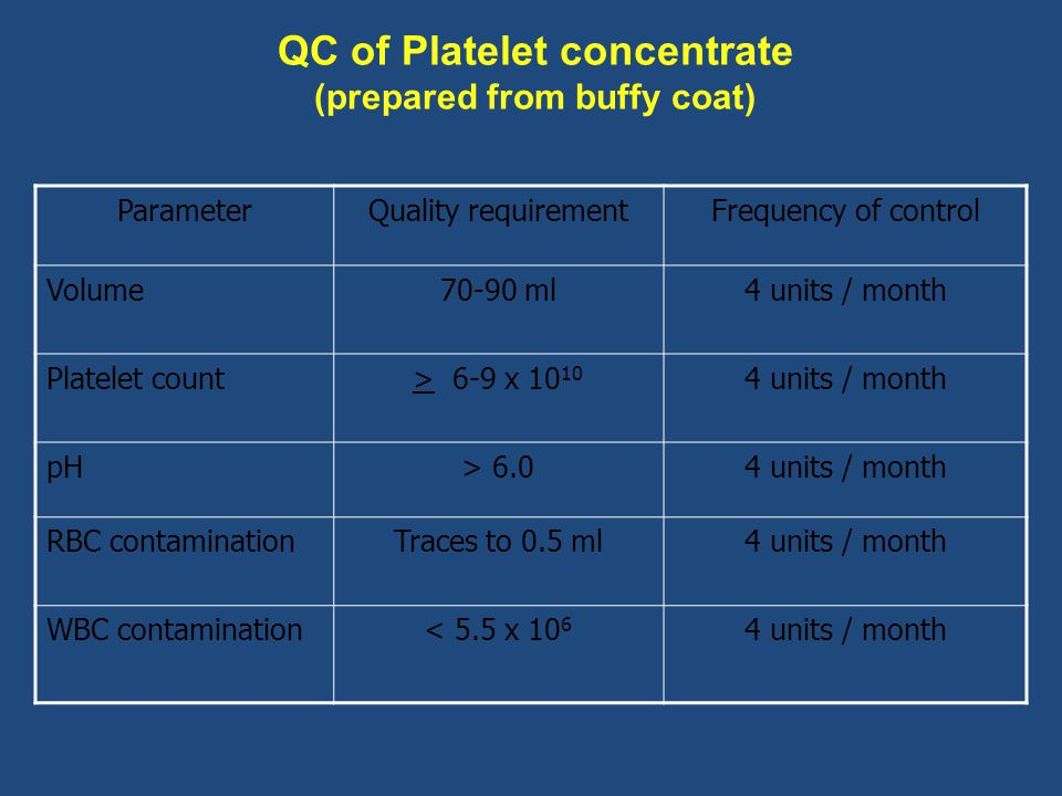 QC of Platelet concentrate (prepared from buffy coat)