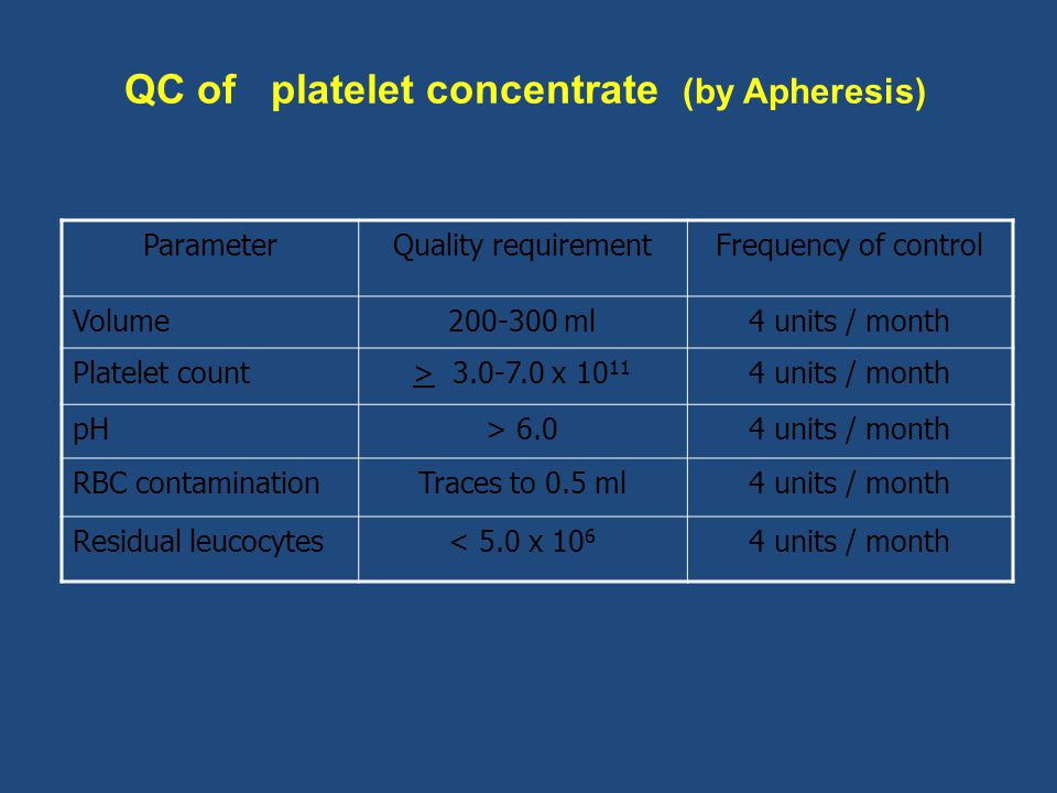 QC of platelet concentrate (by Apheresis)
