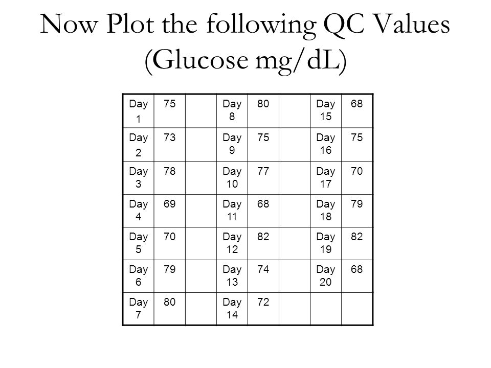 Now Plot the following QC Values (Glucose mg/dL)