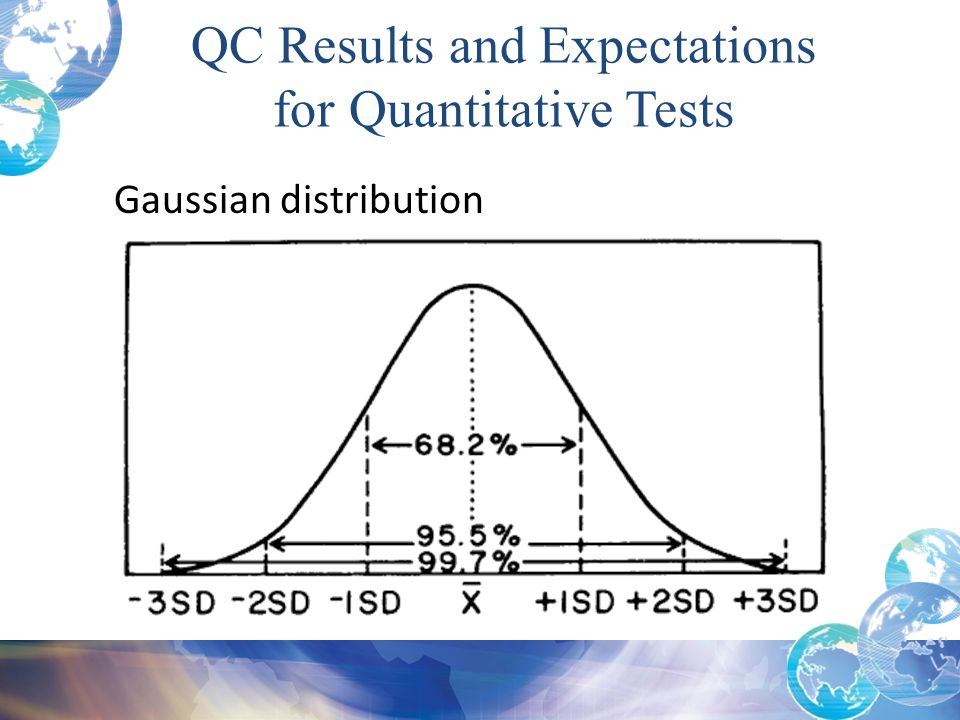 QC Results and Expectations for Quantitative Tests