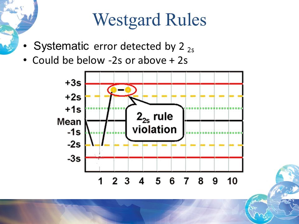 Westgard Rules Systematic error detected by 2 2s