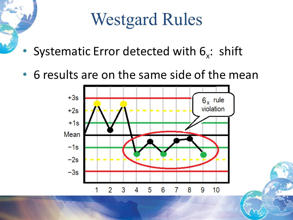 Westgard Rules Systematic Error detected with 6x: shift