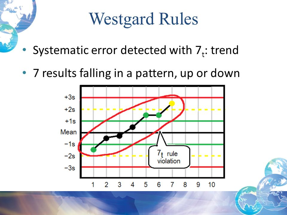 Westgard Rules Systematic error detected with 7t: trend