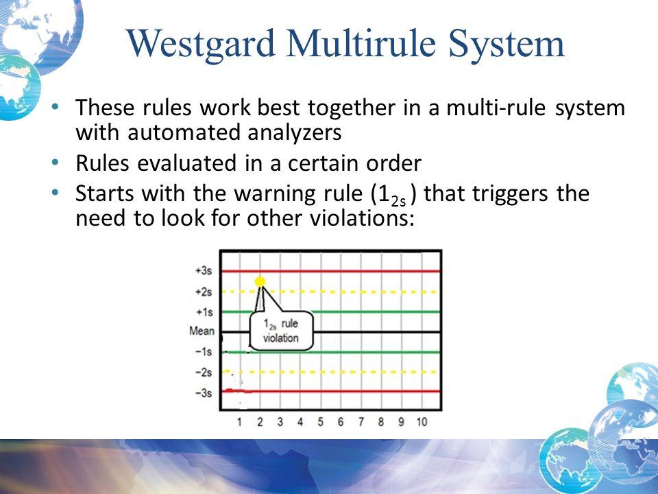 Westgard Multirule System