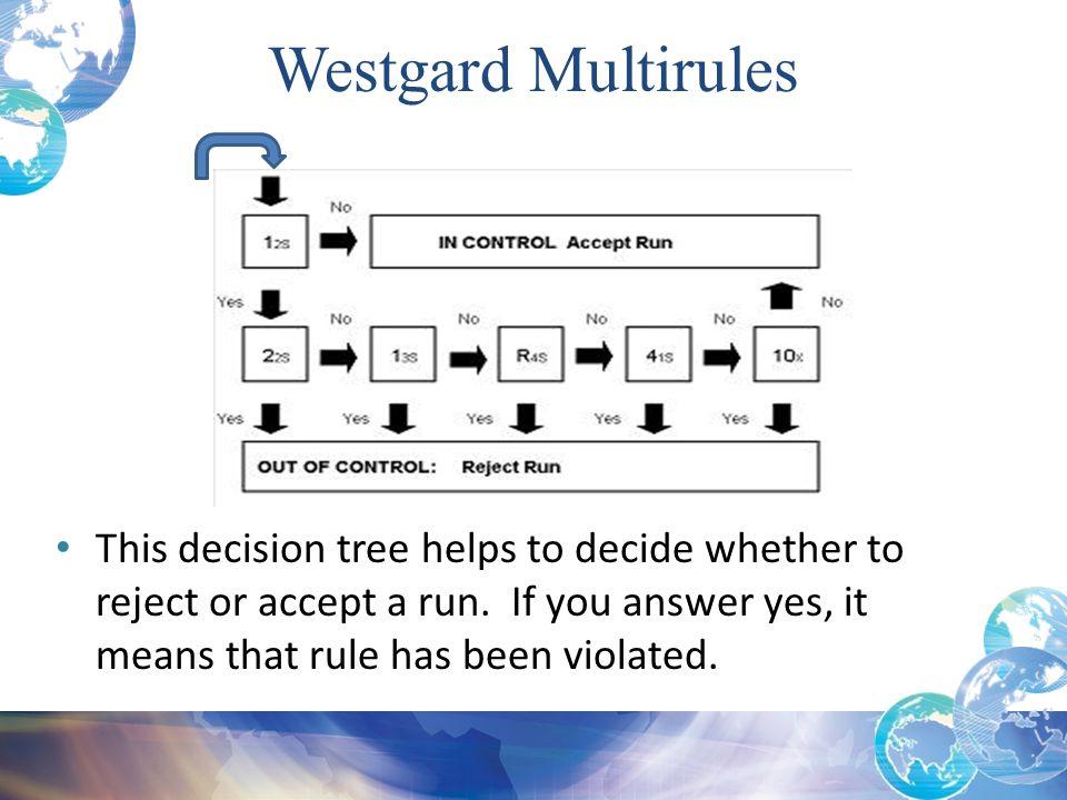 Westgard Multirules