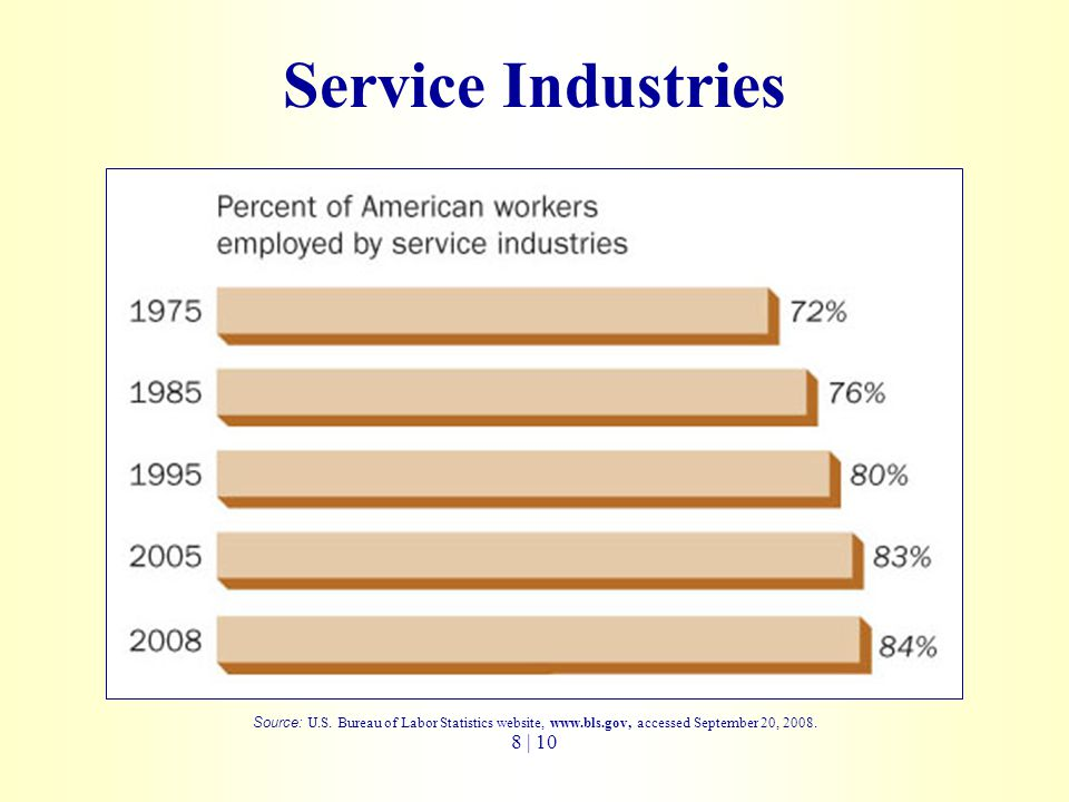 Service Industries Source: U.S.