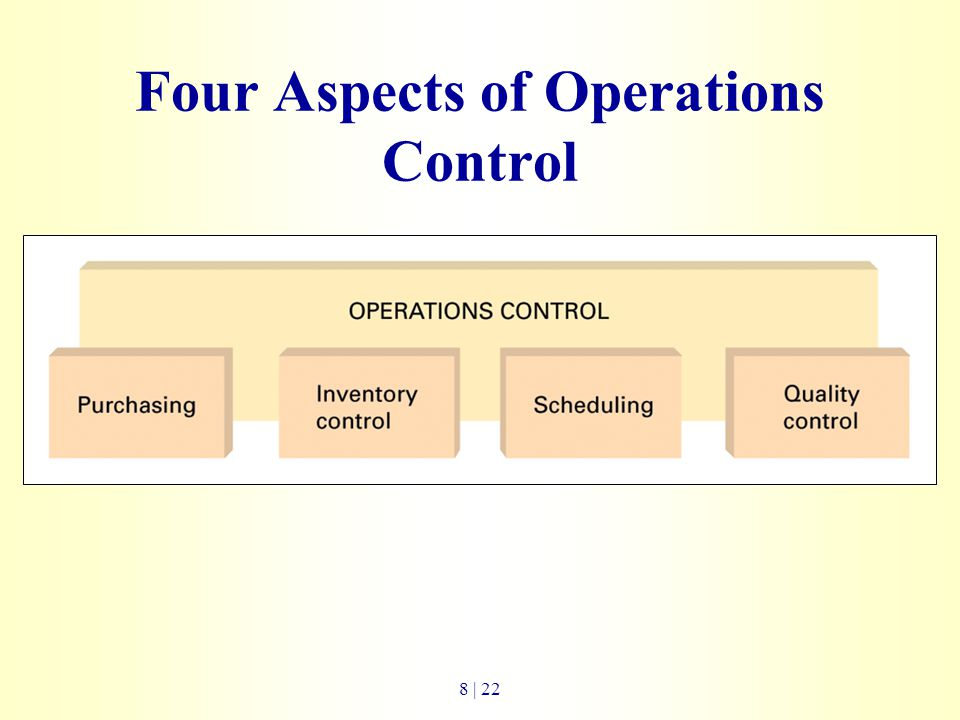 Four Aspects of Operations Control