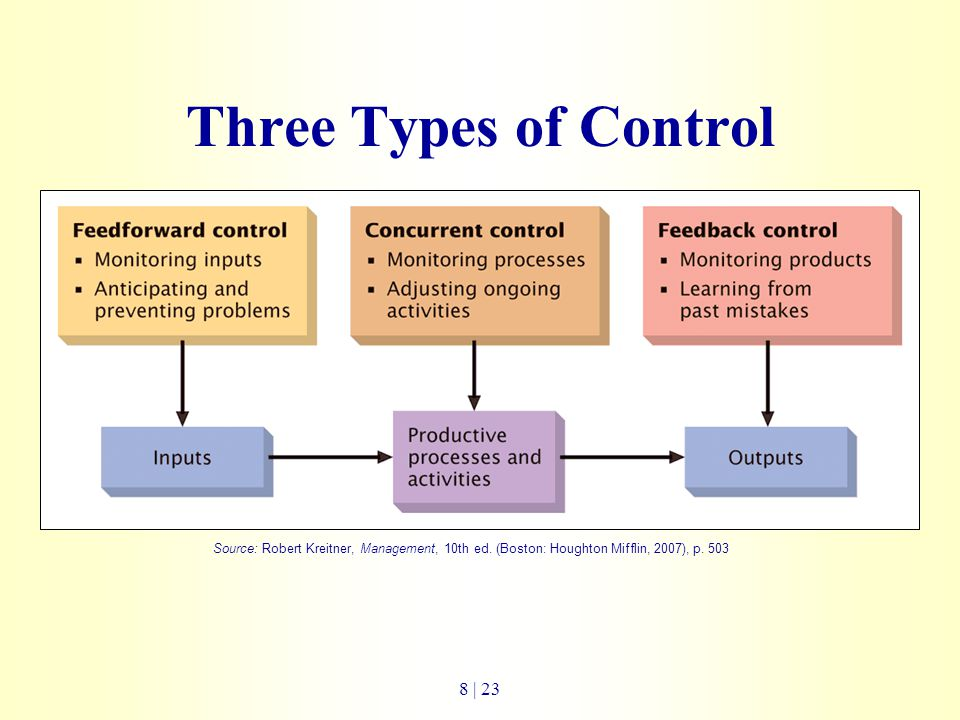 Three Types of Control Source: Robert Kreitner, Management, 10th ed.
