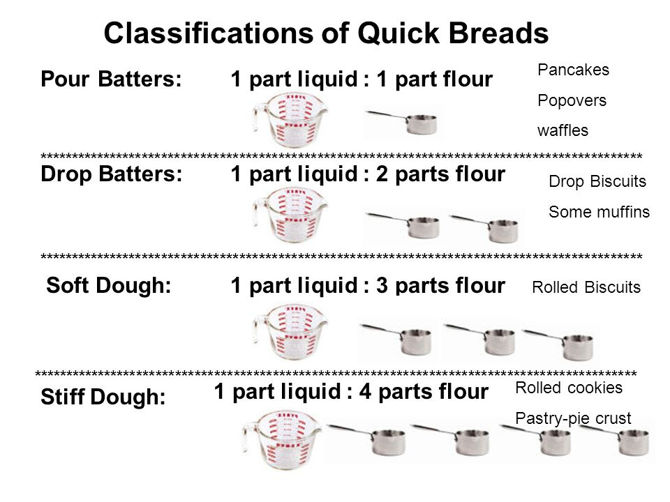 Classifications of Quick Breads