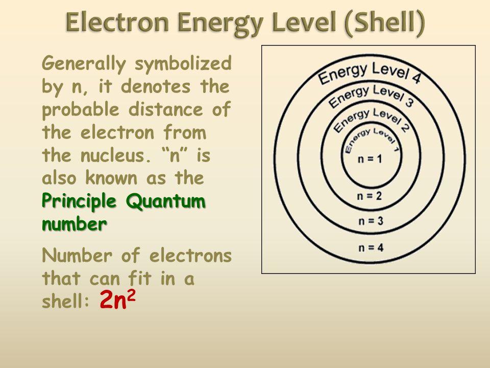 Electron Energy Level (Shell)