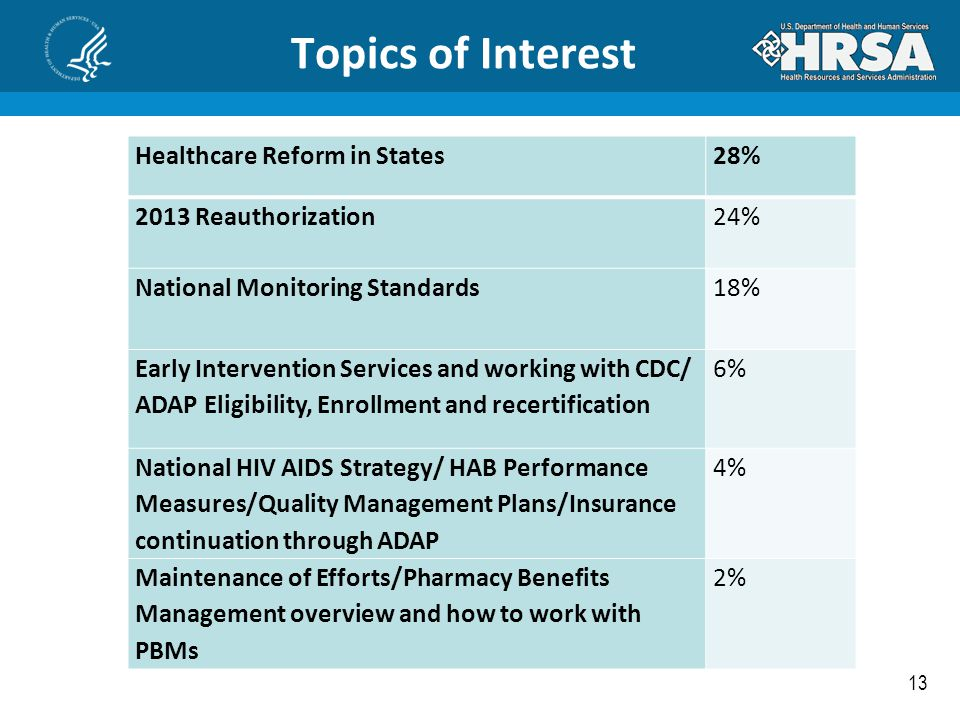 Topics of Interest Healthcare Reform in States 28%