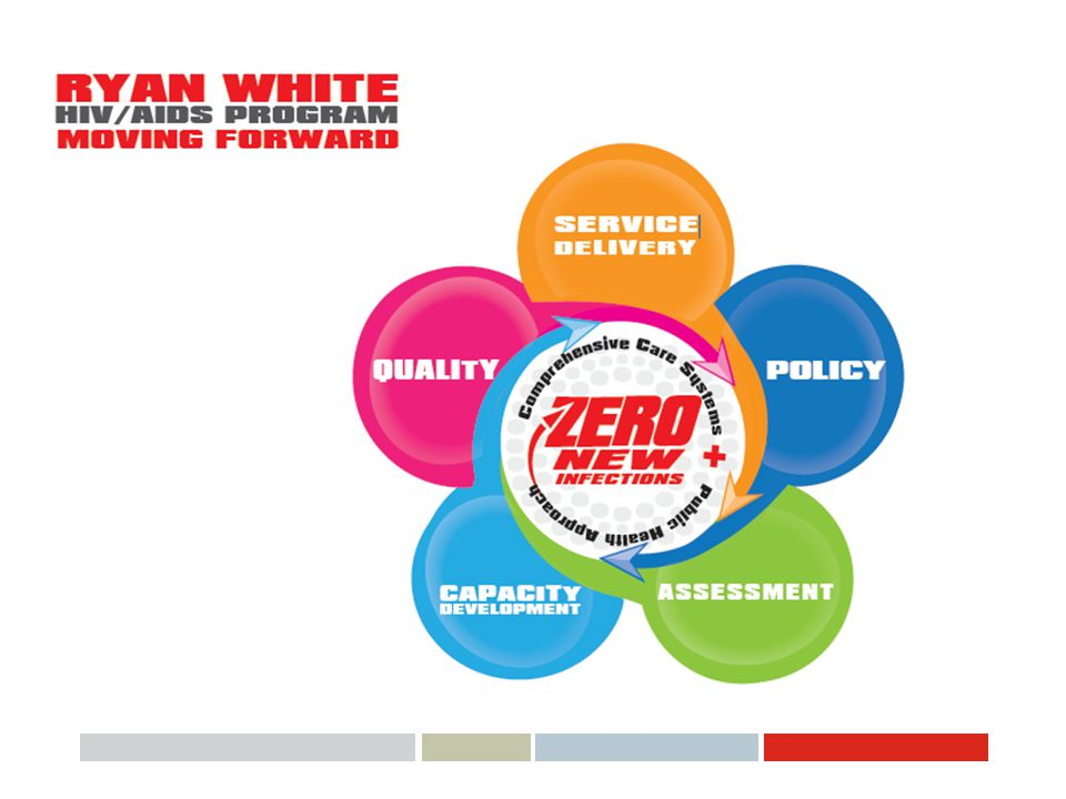 We know that we provide multiple layers of value within HAB and the RW program.