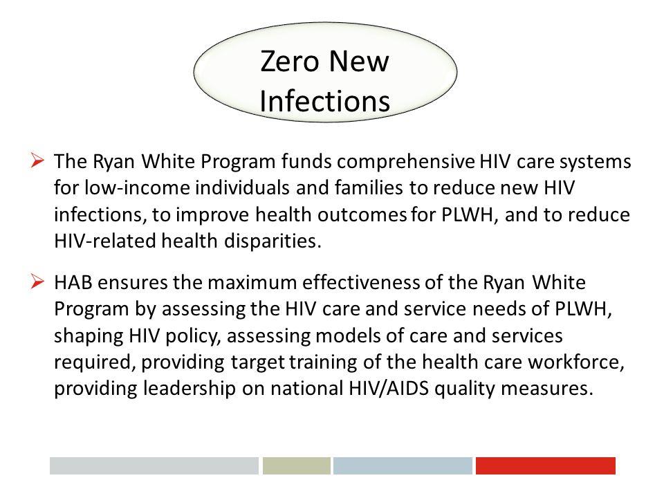 Zero New Infections