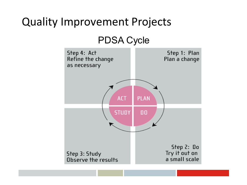 quality improvement projects Quality improvement projects citations – improve timeliness of issuing state citations •workgroups map processes and identify delays and barriers.