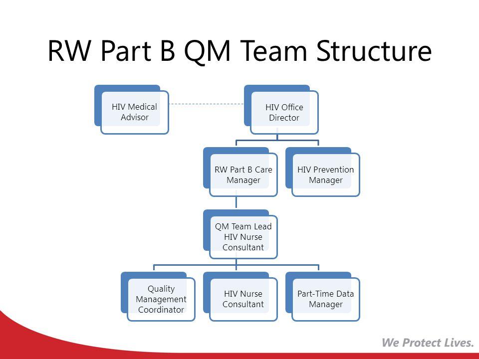 RW Part B QM Team Structure