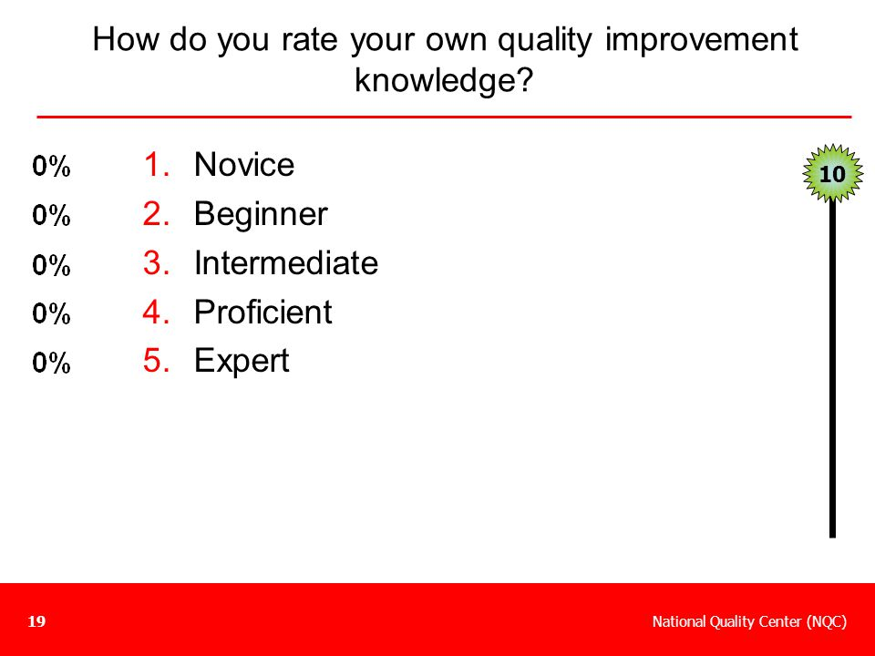 How do you rate your own quality improvement knowledge