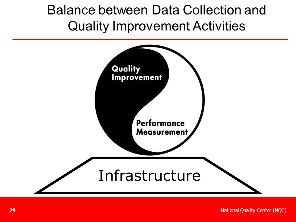 Balance between Data Collection and Quality Improvement Activities