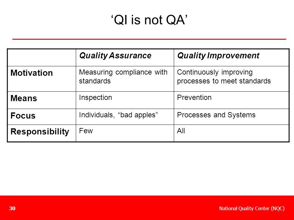 'QI is not QA' Motivation Means Focus Responsibility Quality Assurance