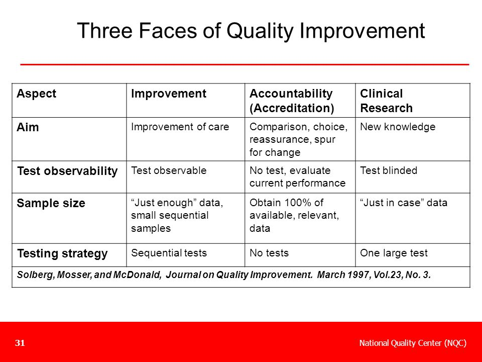 Three Faces of Quality Improvement