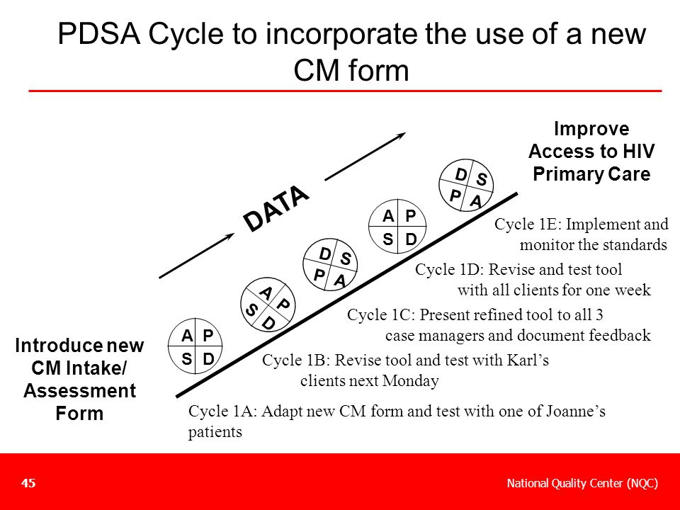 PDSA Cycle to incorporate the use of a new CM form