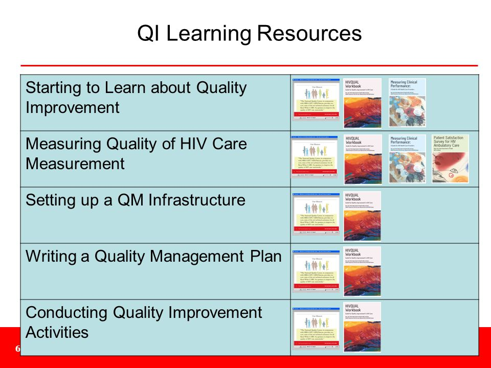 QI Learning Resources Starting to Learn about Quality Improvement