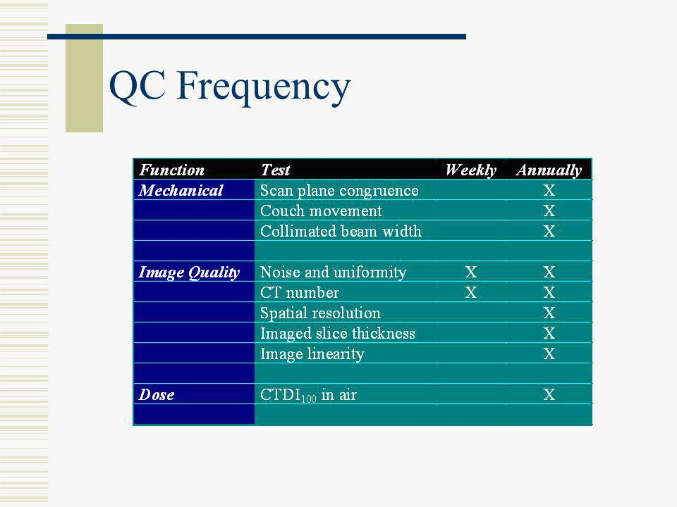 QC Frequency