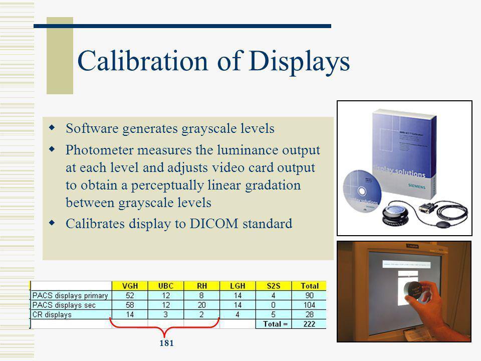 Calibration of Displays