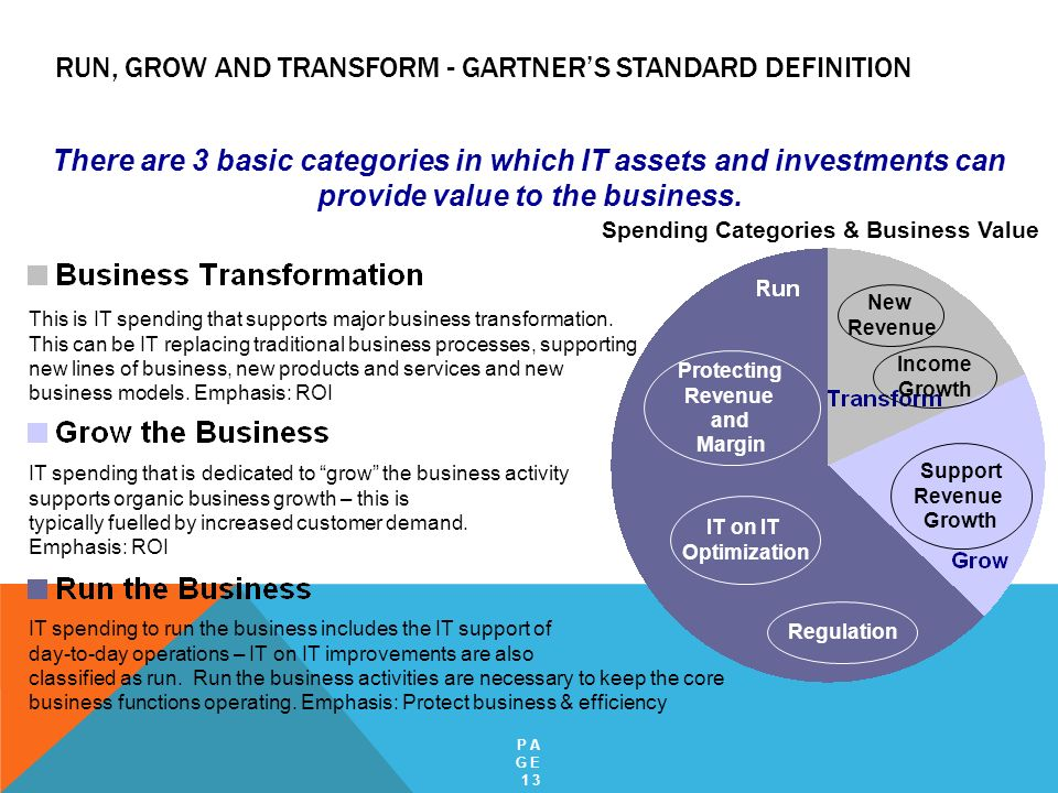 Run, Grow and Transform - Gartner's Standard Definition