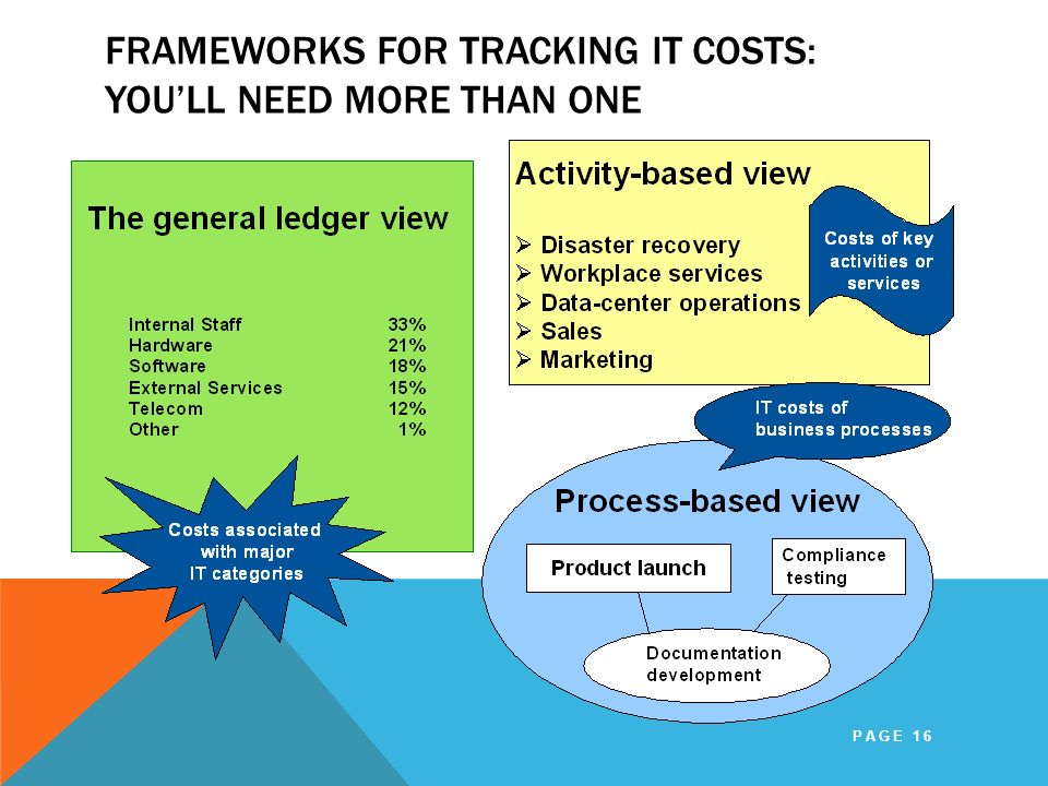 Frameworks for Tracking IT Costs: You'll Need More Than One