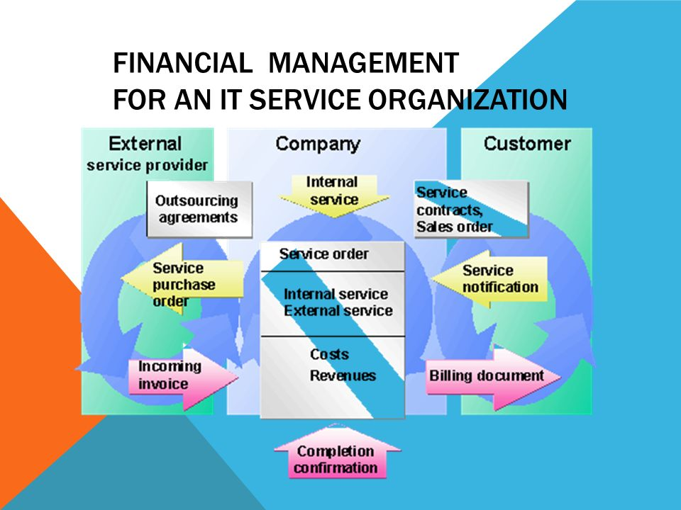 Financial Management for an IT Service Organization