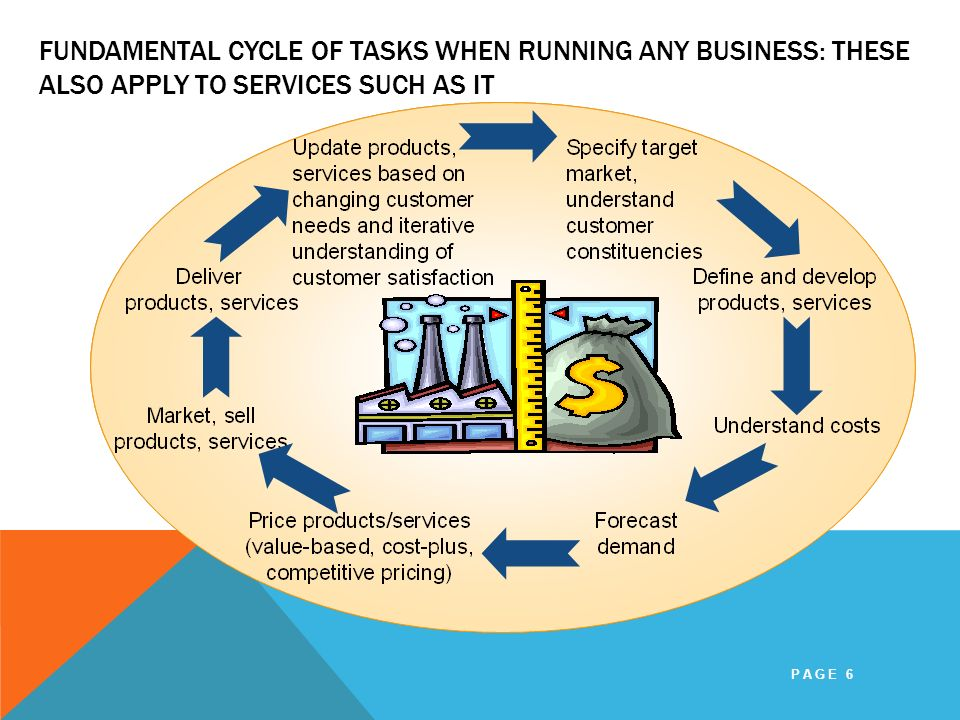 Fundamental Cycle of Tasks When Running Any Business: These Also Apply to Services such as IT