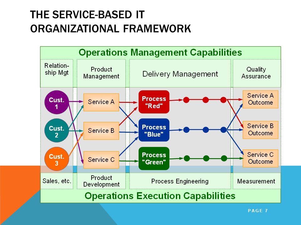 The Service-Based IT Organizational Framework