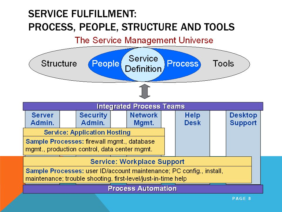 Service Fulfillment: Process, People, Structure and Tools