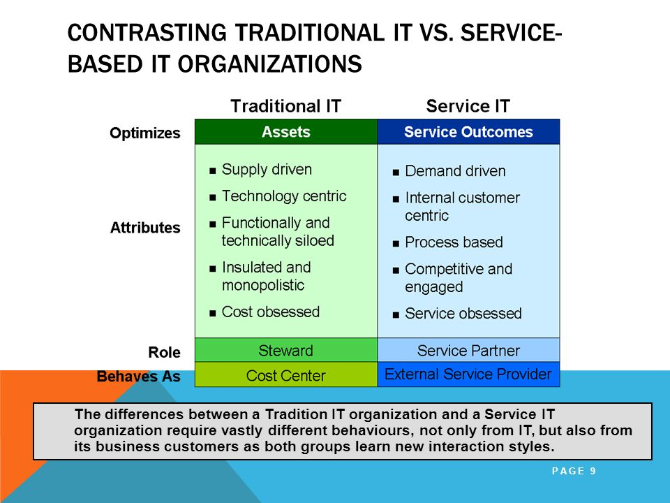 Contrasting Traditional IT vs. Service-Based IT Organizations