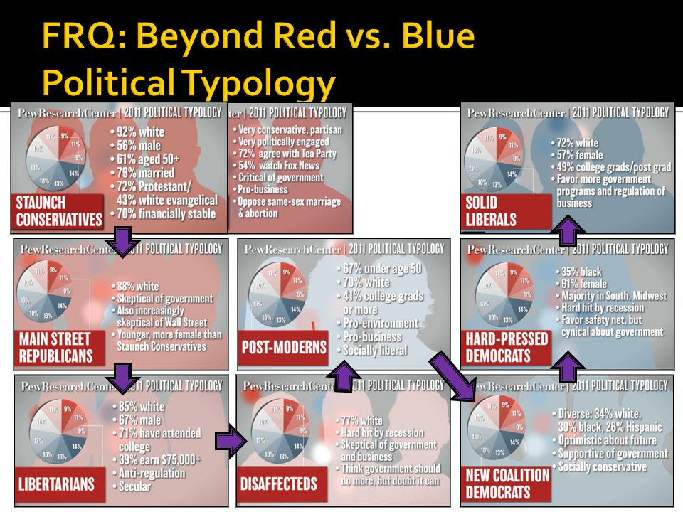 FRQ: Beyond Red vs. Blue Political Typology