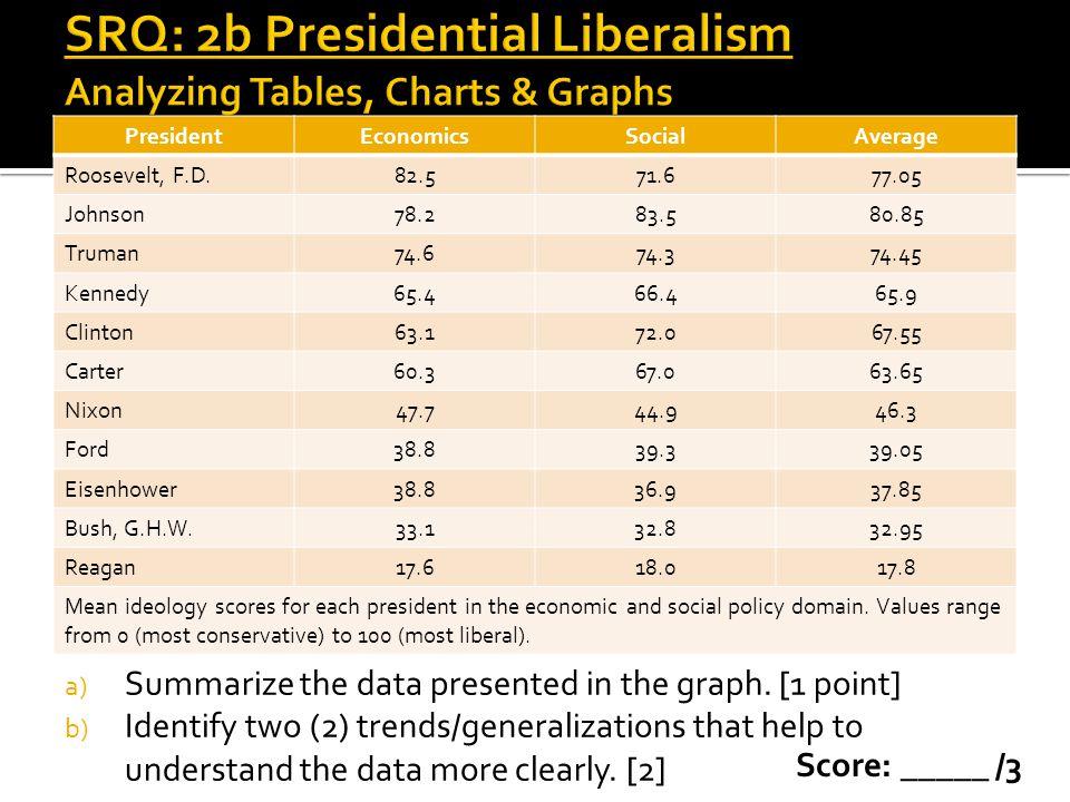 SRQ: 2b Presidential Liberalism Analyzing Tables, Charts & Graphs