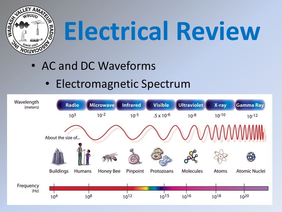 Electrical Review AC and DC Waveforms Electromagnetic Spectrum