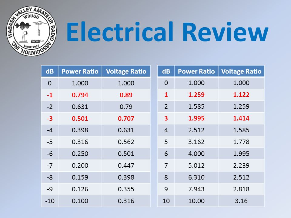 Electrical Review dB Power Ratio Voltage Ratio 1.000 -1 0.794 0.89 -2
