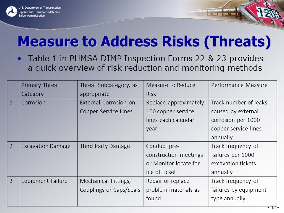 Measure to Address Risks (Threats)
