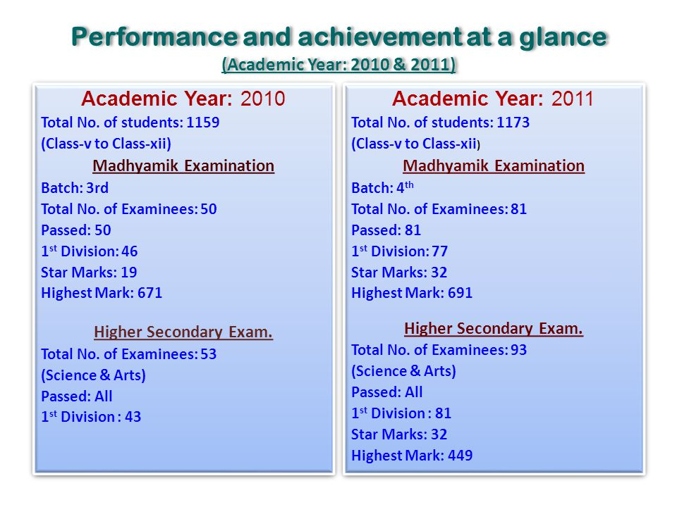 Performance and achievement at a glance (Academic Year: 2010 & 2011)