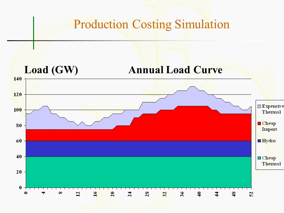 Production Costing Simulation