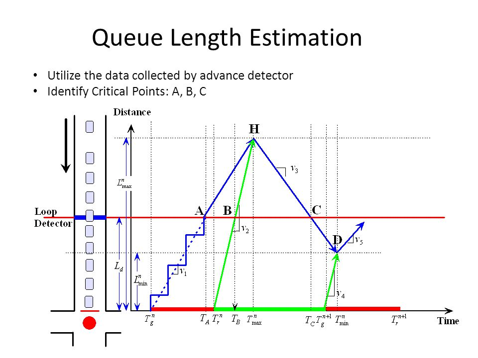 Queue Length Estimation