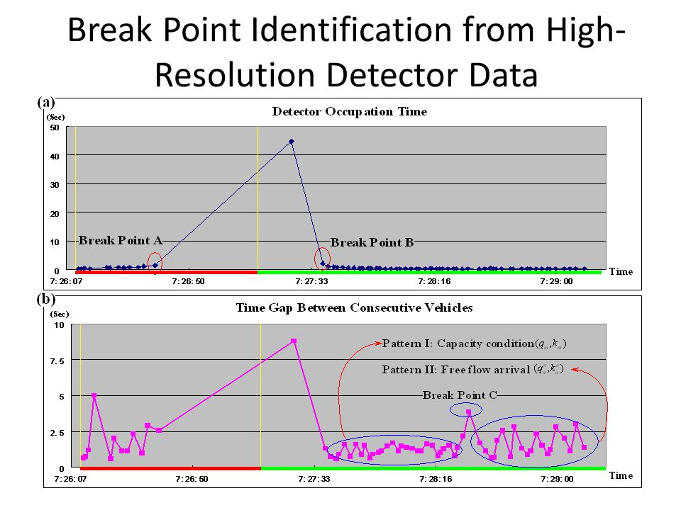 Break Point Identification from High-Resolution Detector Data