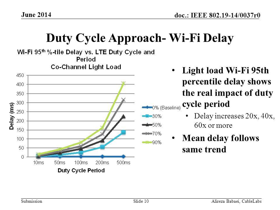 Duty Cycle Approach- Wi-Fi Delay