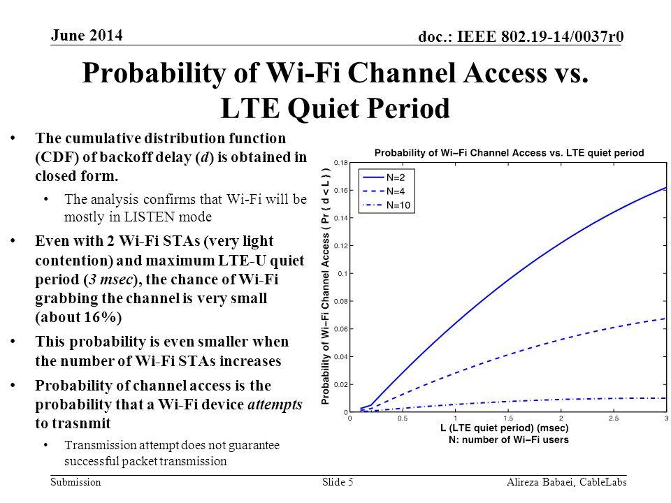 Probability of Wi-Fi Channel Access vs. LTE Quiet Period