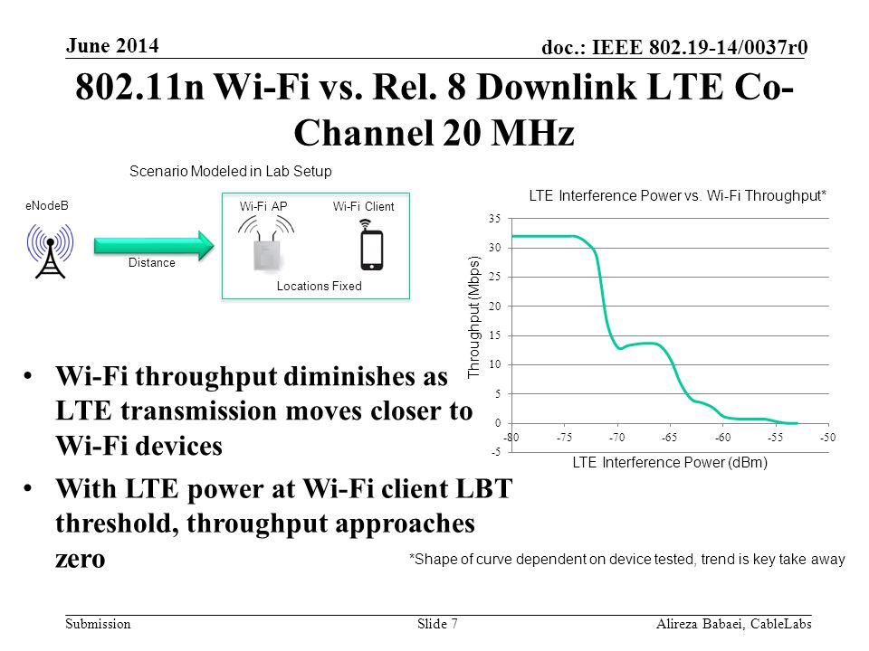 802.11n Wi-Fi vs. Rel. 8 Downlink LTE Co-Channel 20 MHz